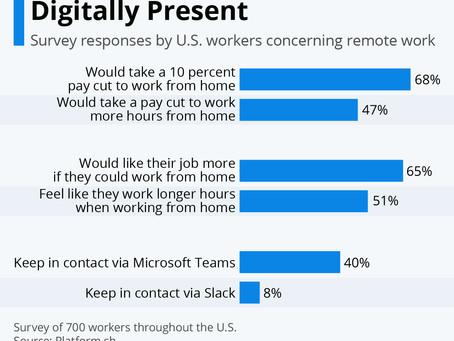 Workers Prefer Being Digitally Present