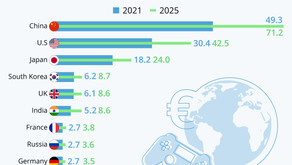 The World's Top 10 Gaming Markets