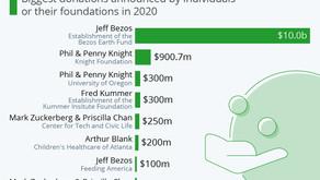 2020's Biggest Charitable Donations