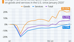 U.S. Services Spending Climbs to Pre-Pandemic Level
