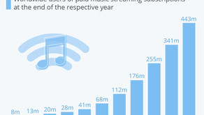 A Decade of Growth for Music Streaming