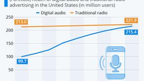 Digital Audio is Reeling in Radio