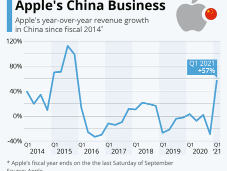 The Ups and Downs of Apple's China Business