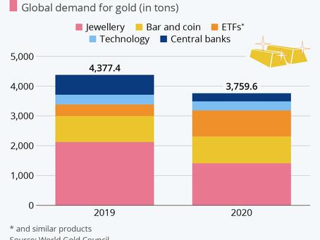 Gold demand drops 14
