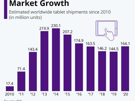 Pandemic Reignites Tablet Market Growth