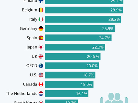 Where Social Spending is Highest and Lowest