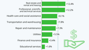 Leisure and Hospitality Trails in Service Sector Recovery