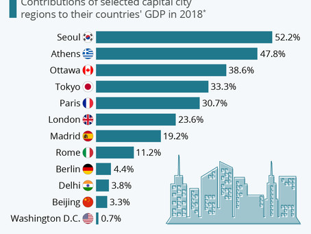 Where Capital Cities Have The Most Economic Clout