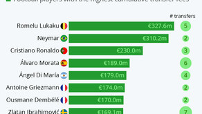 The Most Expensive Footballers of All Time