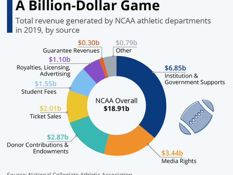 U.S. College Sports Are a Billion-Dollar Game