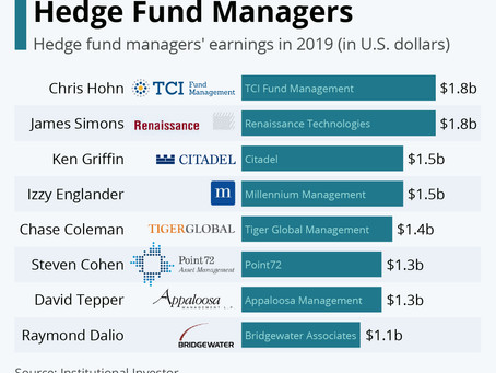The World's Highest-Earning Hedge Fund Managers