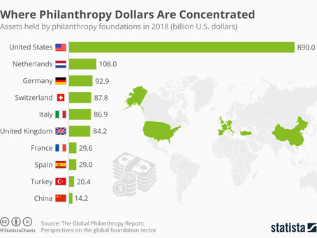 Where Philanthropy Dollars Are Concentrated