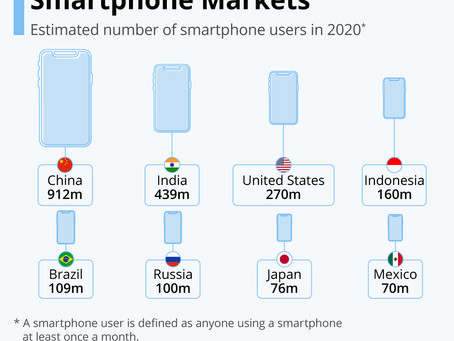 The World's Largest Smartphone Markets