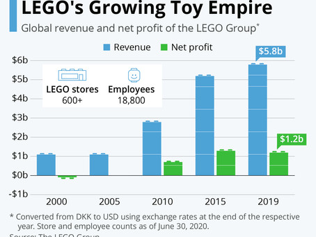 Brick by Brick: LEGO's Growing Toy Empire