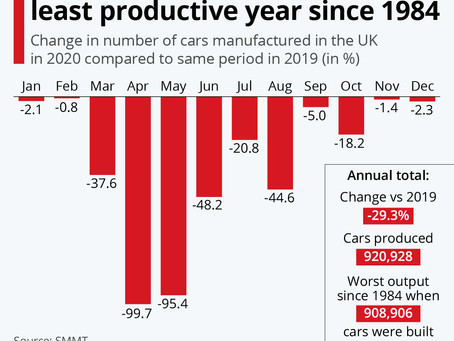 UK car manufacturing suffers least productive year since 1984