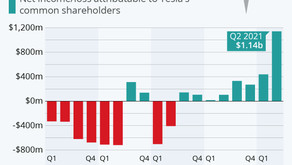Tesla's Profit Soars Past $1 Billion