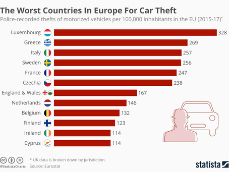 The Worst Countries In Europe For Car Theft