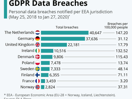 The Countries With The Most GDPR Data Breaches