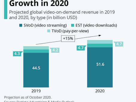 Video-on-Demand Revenue Growth in 2020