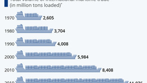 The Steep Rise in Global Seaborne Trade