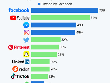 Facebook's Leading Role in the U.S. Social Media Landscape