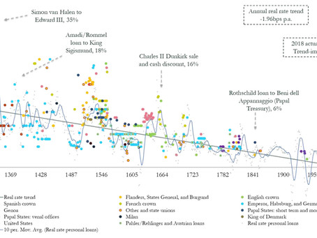 Visualizing the 700-Year Fall of Interest Rates