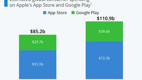 Global App Spending Passed $100 Billion in 2020