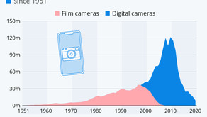 Smartphones Wipe Out 40 Years of Camera Industry Growth