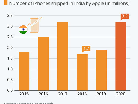 Demand for iPhones up in India