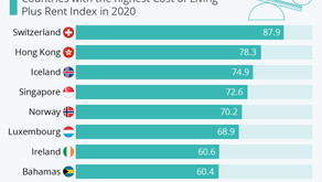 Where Living Is the Most Expensive