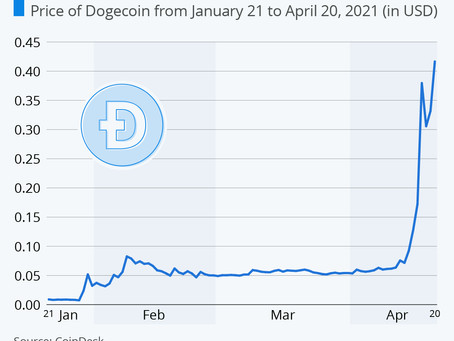 Dogecoin to the Moon?