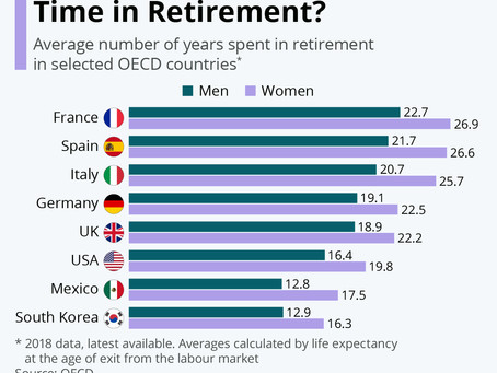 Where Do People Spend the Longest Time in Retirement?