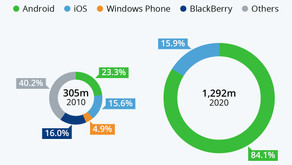 The Smartphone Duopoly