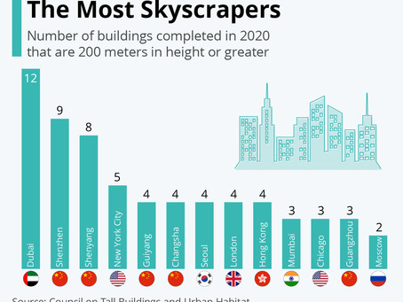 The Cities Building The Most Skyscrapers