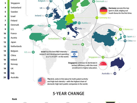 The Most Innovative Economies in the World