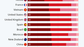 The Blood Type Distribution Around The World