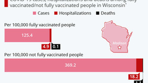 How COVID Affects Vaccinated and Unvaccinated People
