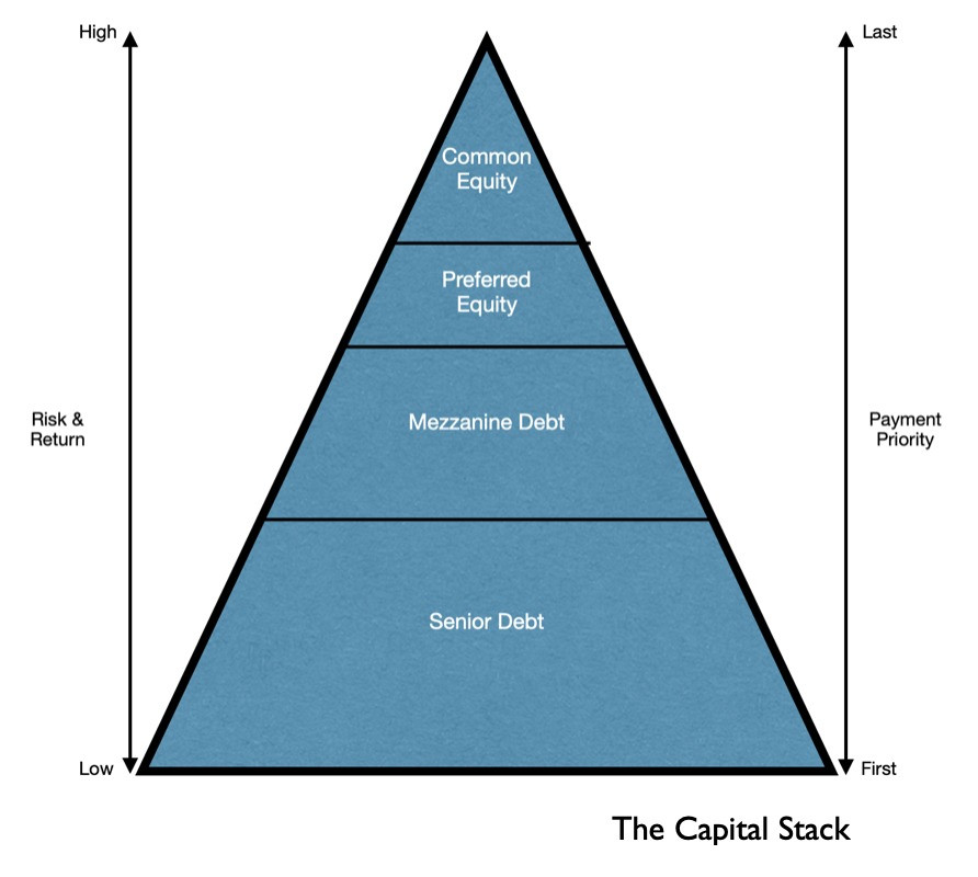 Diagram of the capital stack, which contains senior debt, mezzanine debt, preferred equity and common equity.