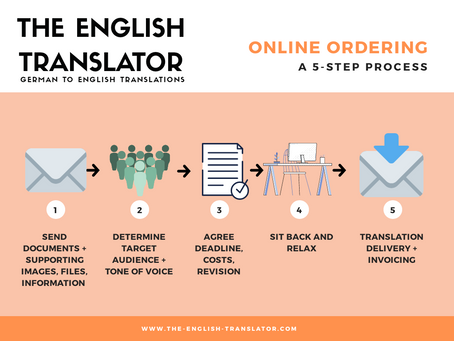 Ordering a translation online