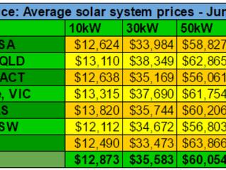 2017年6月商用太阳能光伏价格指数