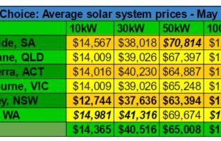 2016年5月商用太阳能光伏价格指数