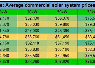 2019年5月商用太阳能光伏价格指数
