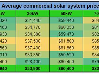 2018年6月商用太阳能光伏价格指数