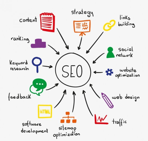 SEO practices Keywords, Feedback, ranking, content, strategy, link building, social network, website optimization, web designs, traffic