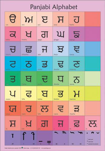 3830-Panjabi-Alphabet-Poste.jpg