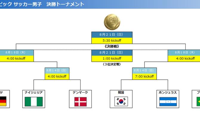 リオ五輪 ~サッカー男子 決勝トーナメント組み合わせ決定~