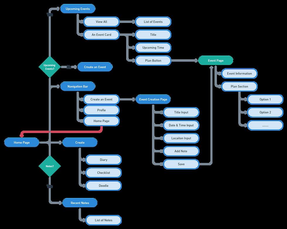 Planrt-user-flow