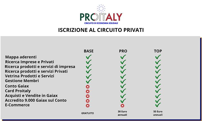 ISCRIZIONE AL CIRCUITO PRIVATI.png