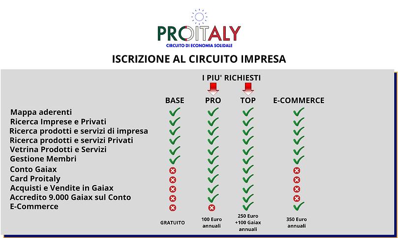 ISCRIZIONE AL CIRCUITO IMPRESA.png