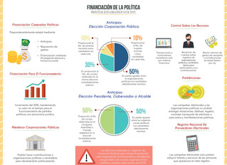 Financiación Política en Colombia
